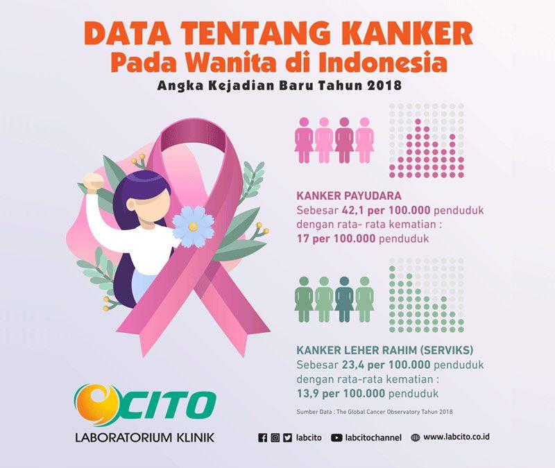 Data Tentang Kanker Pada Wanita Di Indonesia