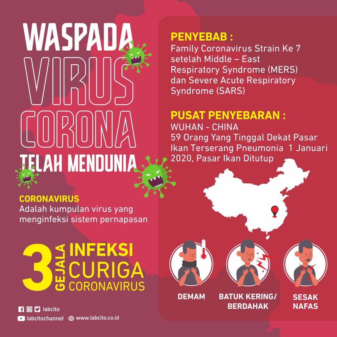 Gejala Infeksi Curiga Novel Coronavirus Laboratorium Klinik Cito